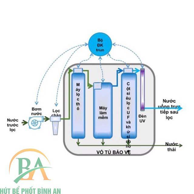 Cách khử canxi trong nước bằng hệ thống nước tổng sinh hoạt SWD