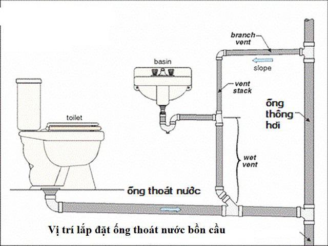 Cách lấp đặt ống thoát nước bồn cầu