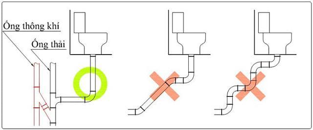 Lưu ý khi lắp đặt ống thoát bồn cầu